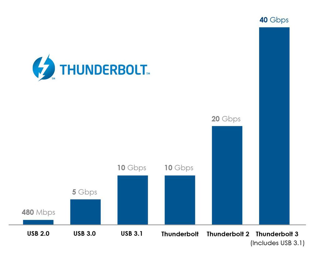 Thunderbolt_3_Graph_v2_cropped.jpg