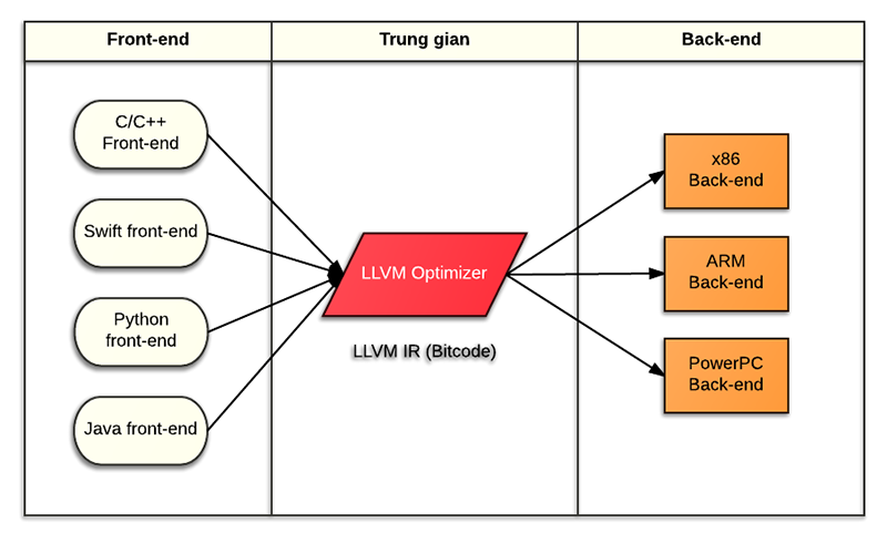 LLVM_bitcode.png