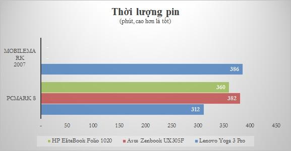Chart_Thoi luong pin.jpg