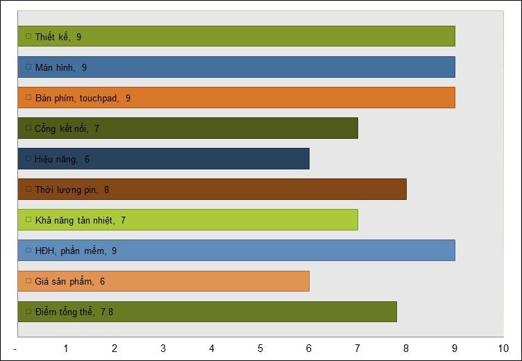 Chart_Bang diem.jpg