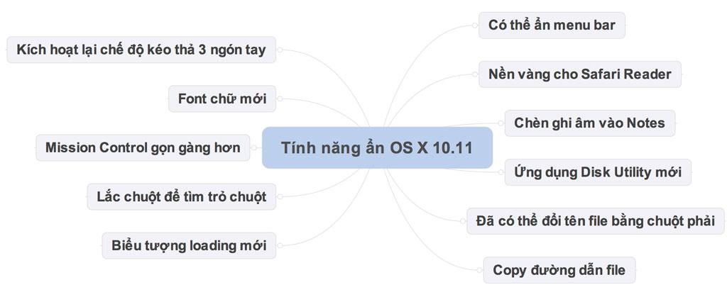 OS_X_10_11_El_Capitan_co_the_chua_biet_tinhte_noi_dung.jpg