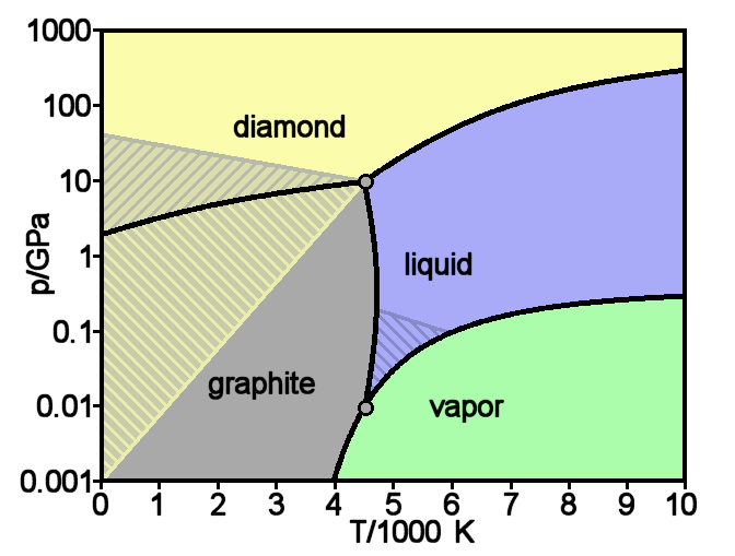 Carbon_basic_phase_diagram.png
