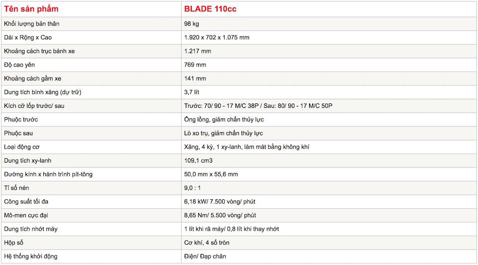 Thong-so-Honda-Blade-110.jpg