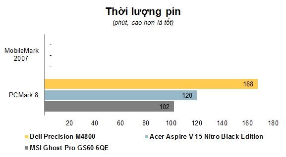 Chart Thoi luong pin.jpg