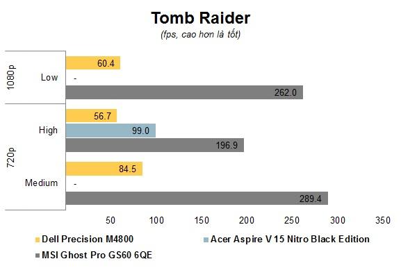 Chart Tomb Raider.jpg