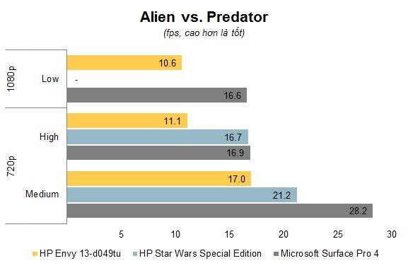 Chart Alien vs Predator.jpg