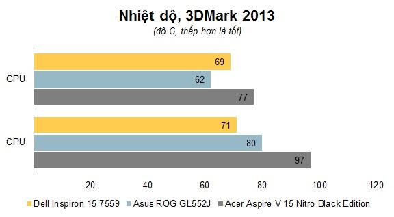 Chart Nhiet do.jpg