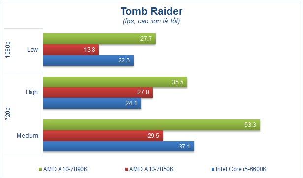 Chart game Tomb Raider.jpg