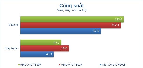 Chart Cong suat.jpg