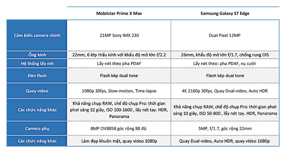 So-Sanh-Prime-X-Max-vs-S7E.jpg