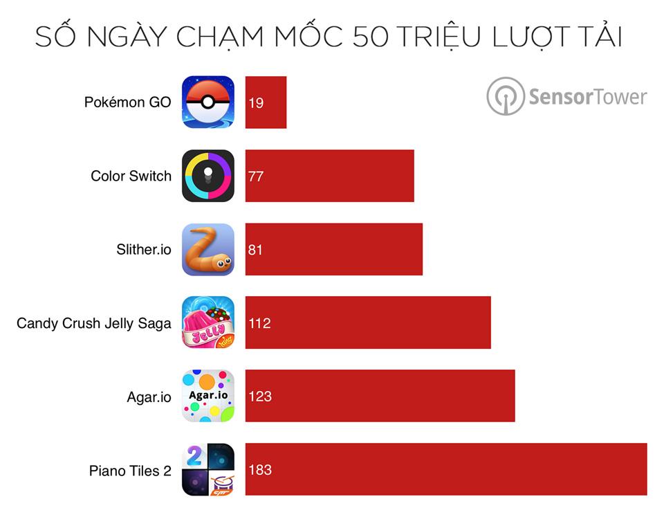 pokemon-go-50-million-comparison.jpg
