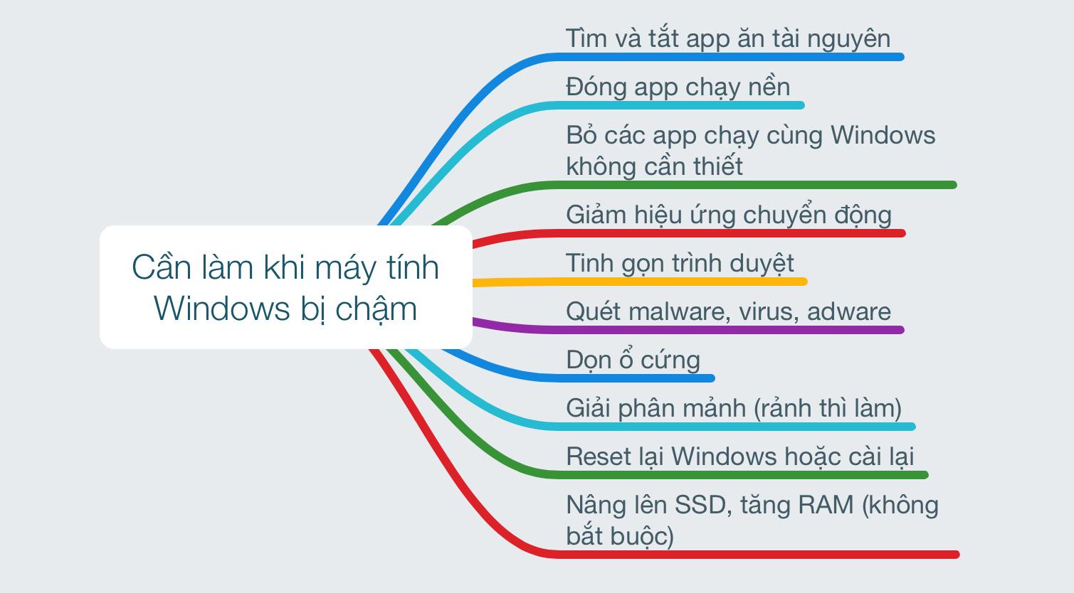 noi_dung_chinh_tang_toc_Windows.jpg