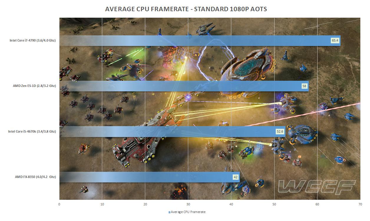 AMD-Zen-ES-AotS-Benchmarks.jpg