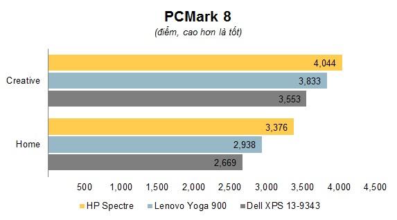 Chart PCMark 8.jpg