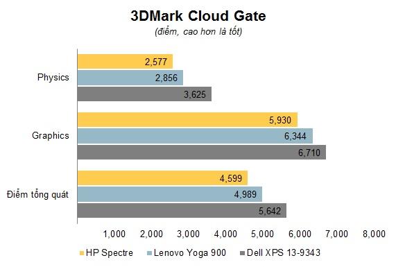 Chart 3DMark.jpg