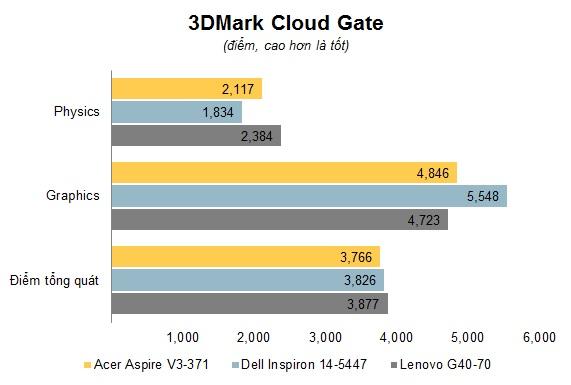 Chart 3DMark Cloud Gate.jpg