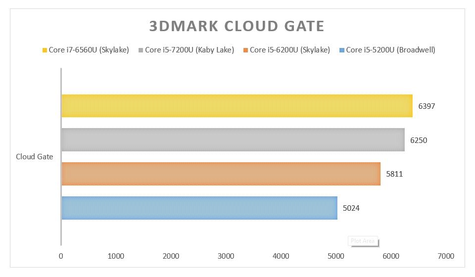 3DMark Cloud Gate XPS.jpg