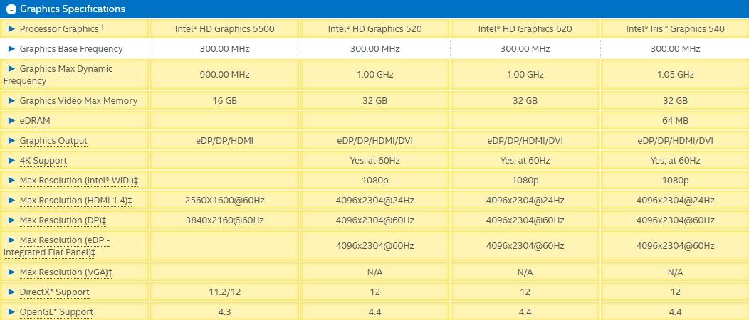 So sánh các phiên bản HD Graphics.jpg