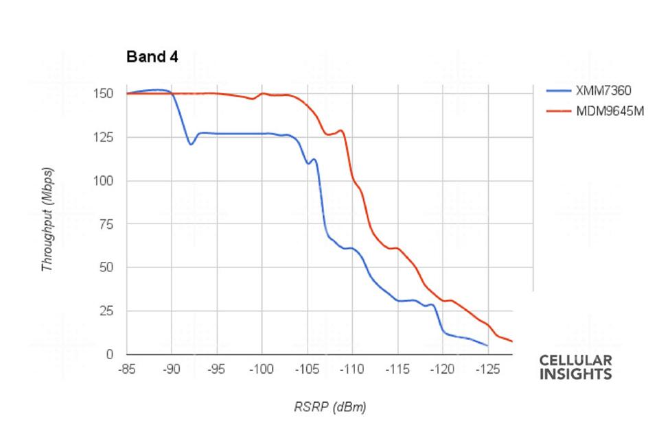 modem Intel iPhone 7 band 4.jpg
