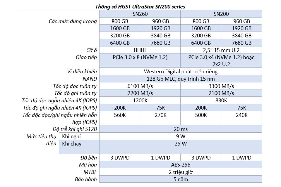 HGST ULtraStar SN200.png