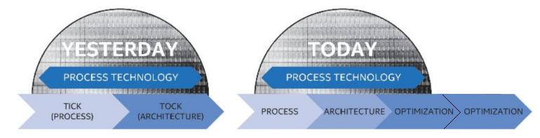 Intel_new_Process.png