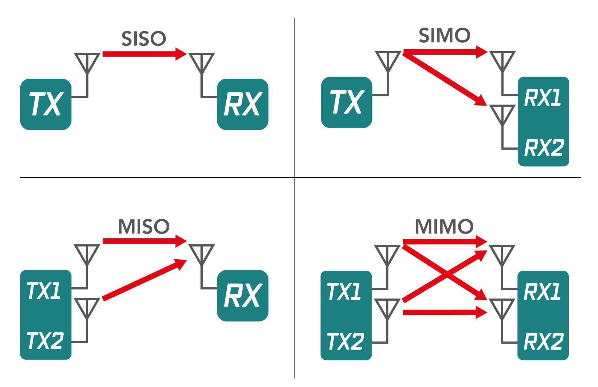 MIMO_vs_SISO_ka_gi.jpg