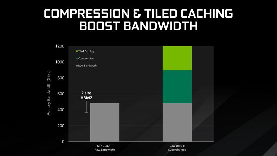 NVIDIA-GeForce-GTX-1080-Ti-Tiled-Caching-Compression-Boost-Bandwidth.jpg