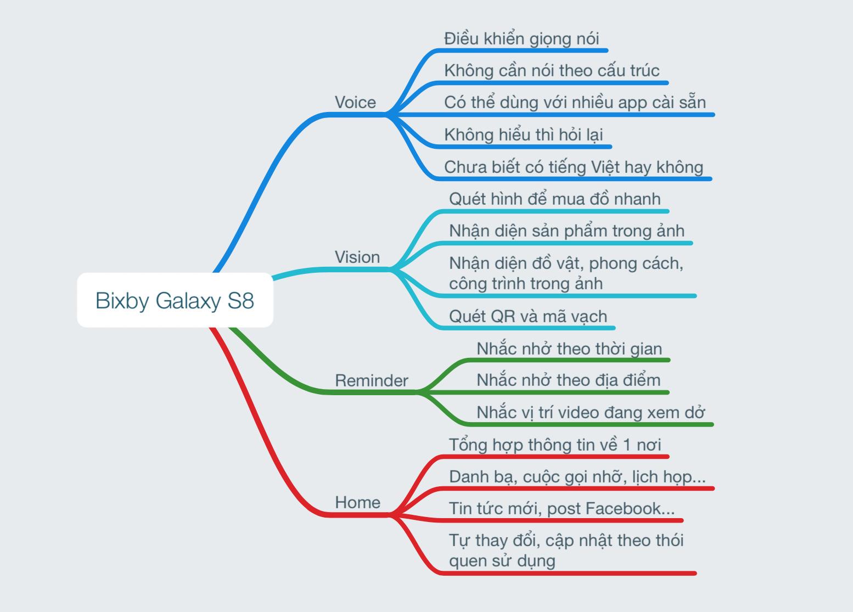 Bixby_Galaxy_S8_noi_dung.jpg