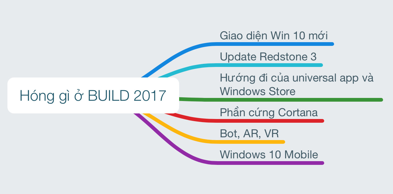 Noi_dung_BUILD_2017.jpg