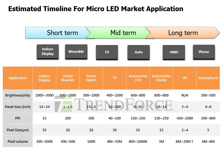 Micro LED timeline.jpg