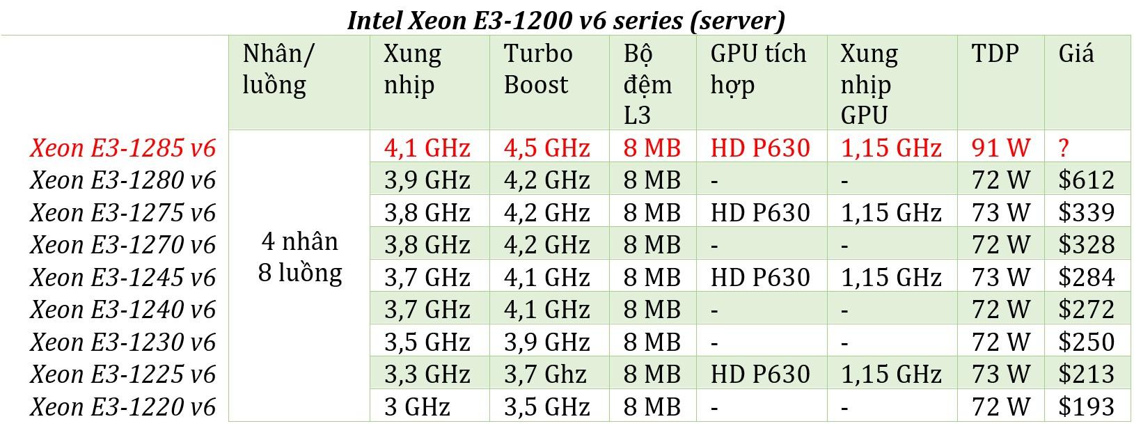 Intel Xeon E3-1200 v6 server.jpg