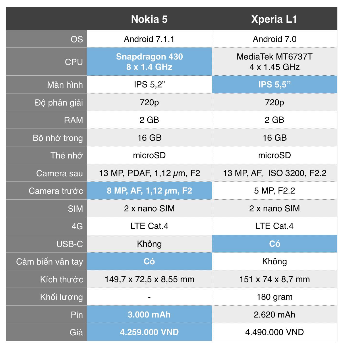 nokia-5-vs-xperia-l1-tinhte.png