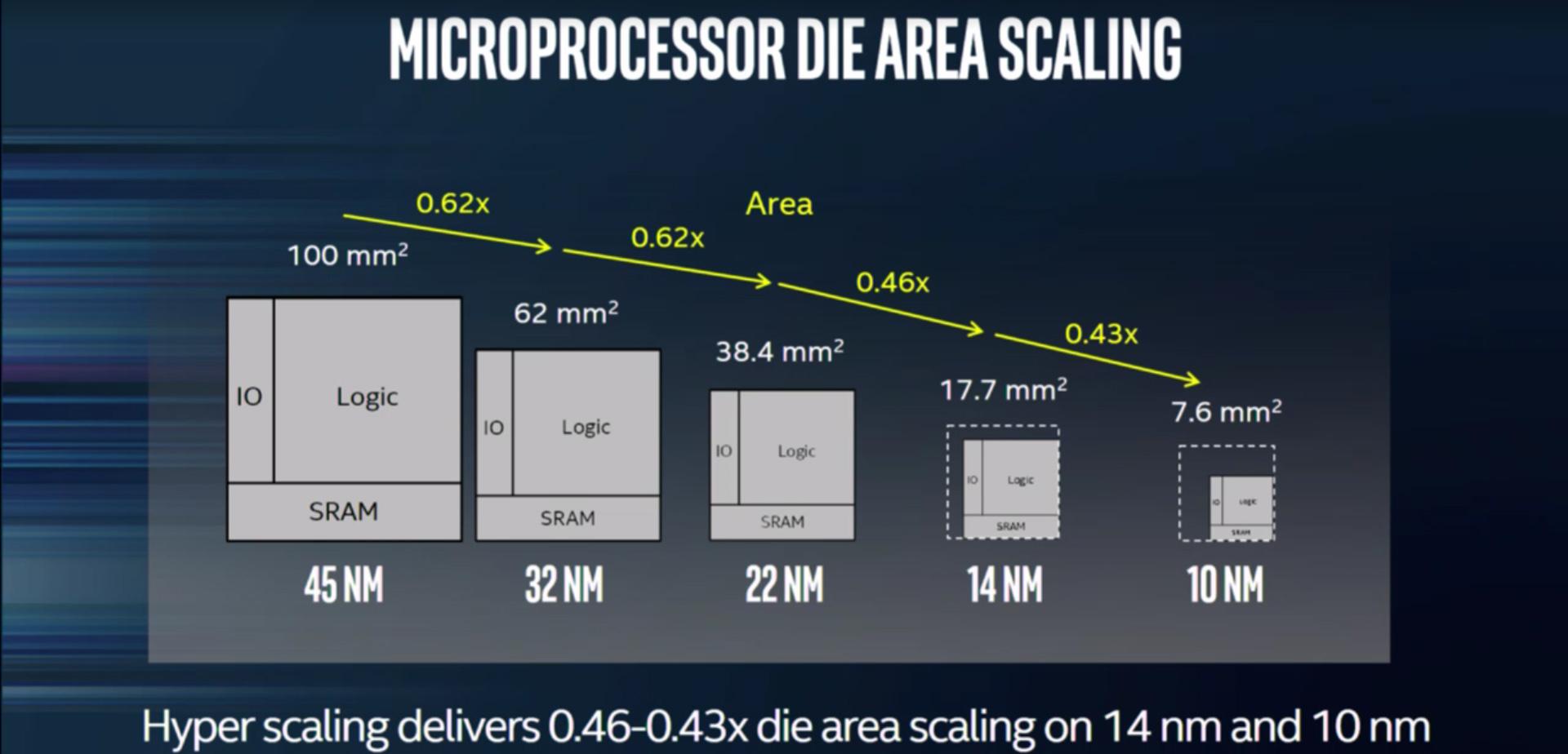 Intel die shrink.jpg
