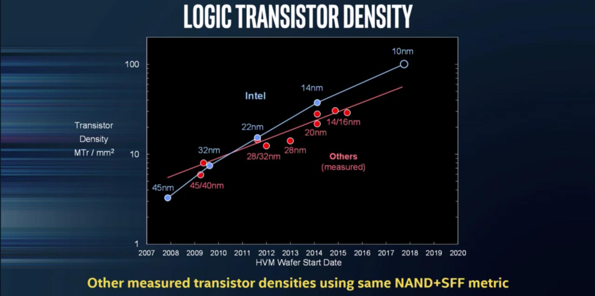 Intel mật độ bán dẫn.jpg