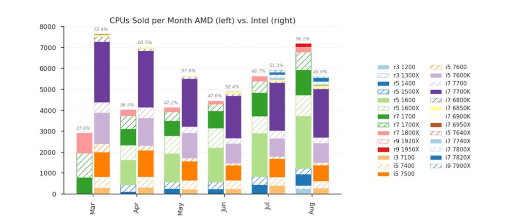 AMD vs Intel (doanh số).png