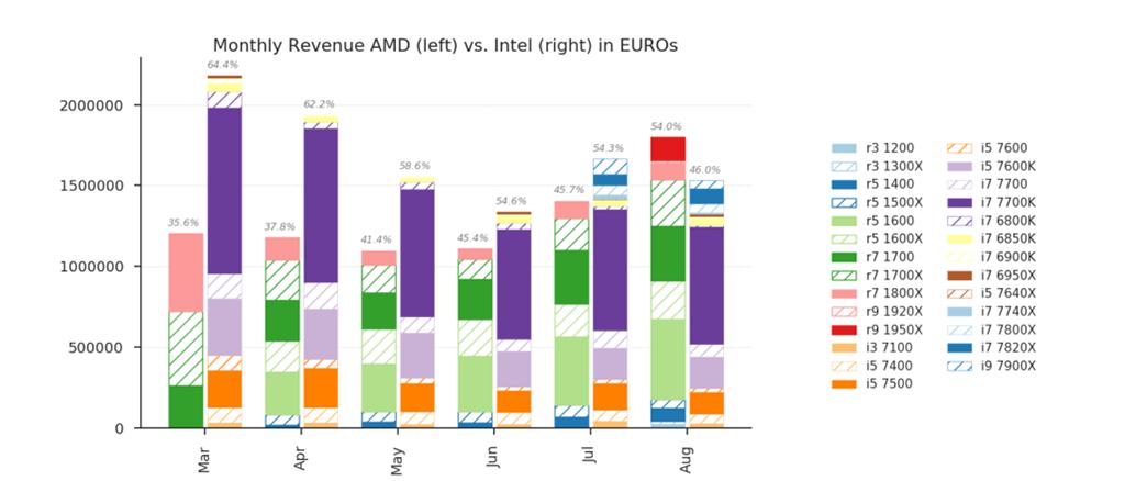 AMD vs Intel (lợi nhuận).png