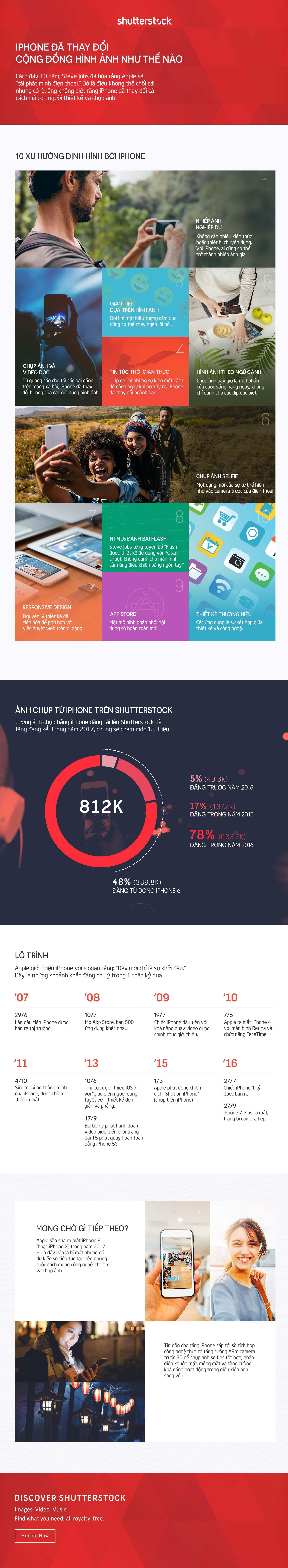 infographic_iPhone_10_nam_Tinhte.jpg