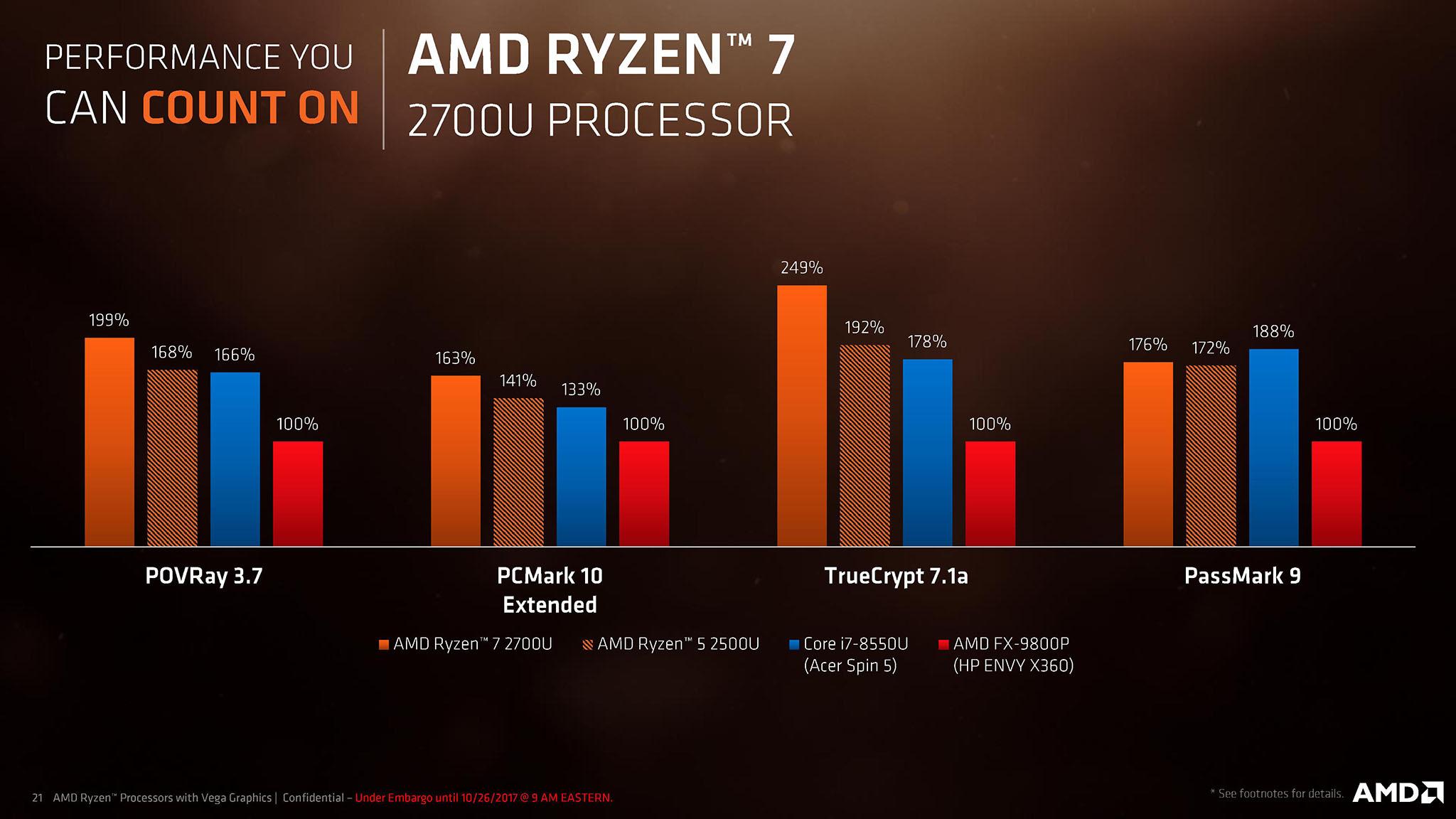 Ryzen Mobile Raw performance.jpg
