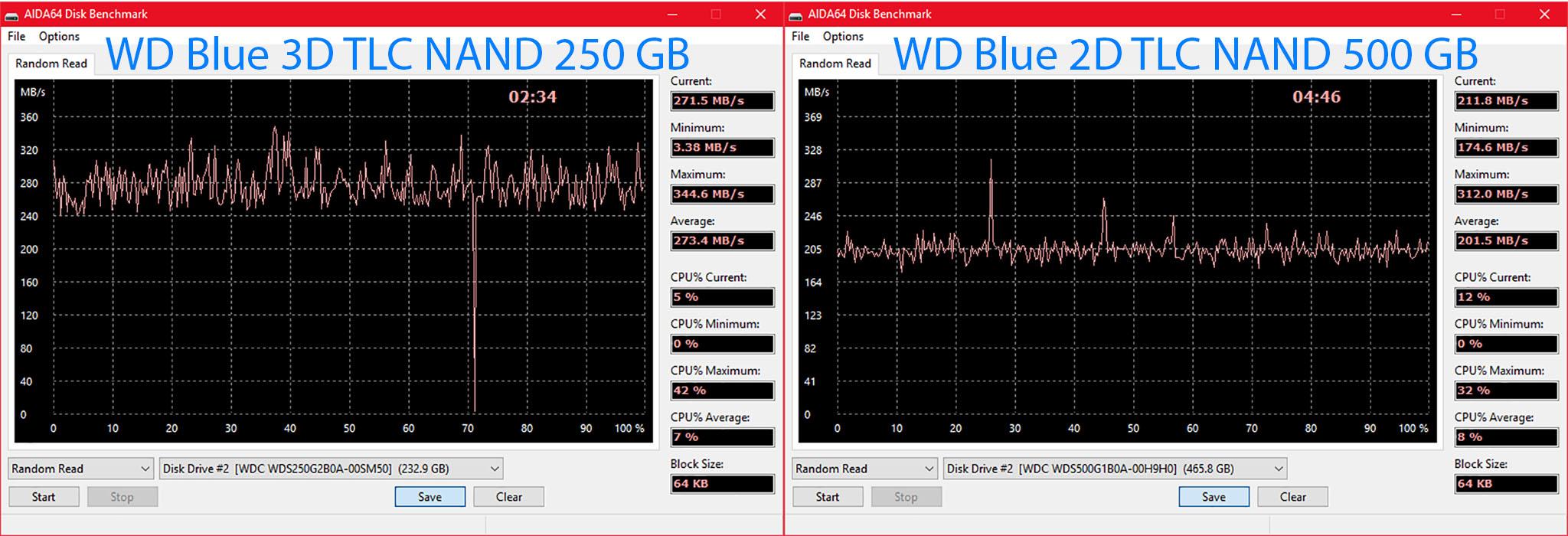 Random Read WD Blue SSD So sánh.jpg