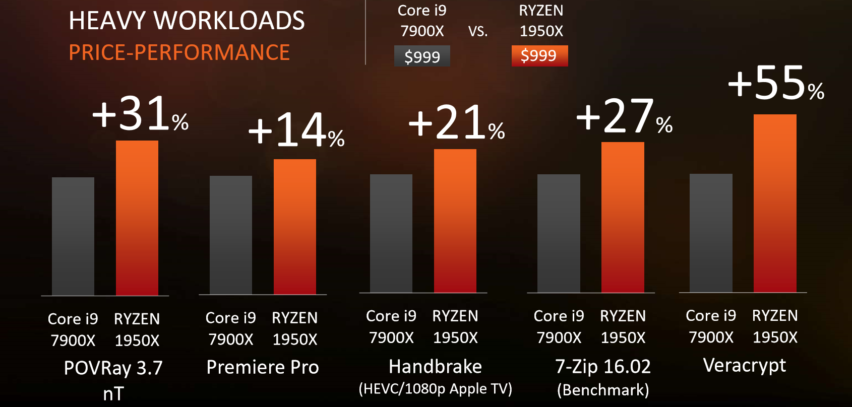 Ryzen Threadripper vs Core X.png