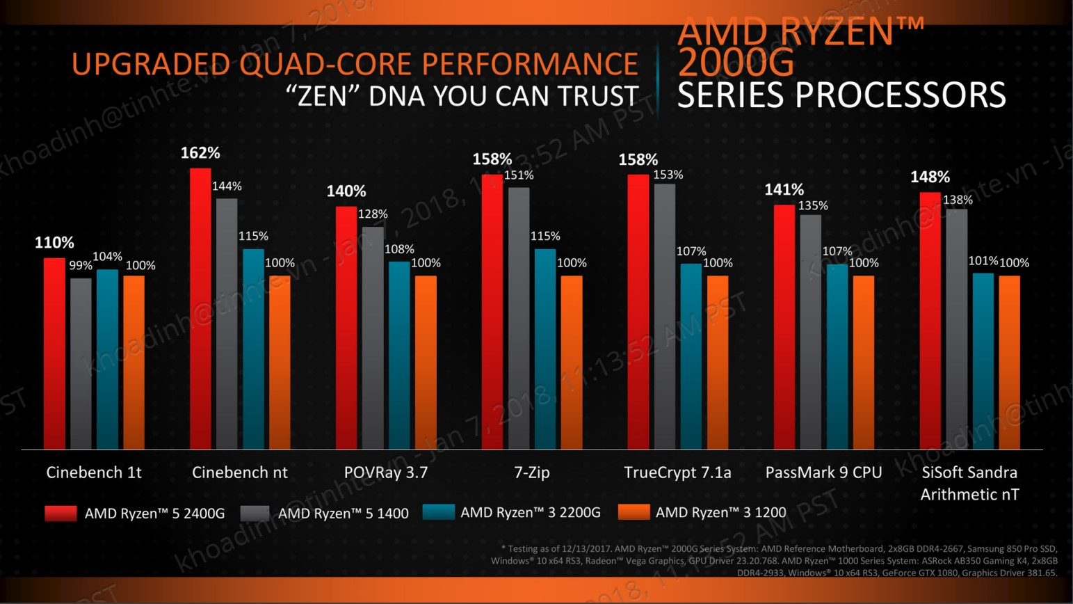 So sánh Ryzen Intel tầm trung giá rẻ.jpg