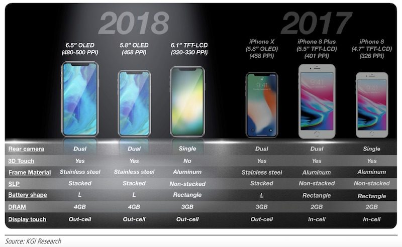 iphones-2018-kgi-800x492.jpg