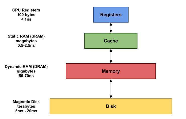 memory_hierarchy.jpg