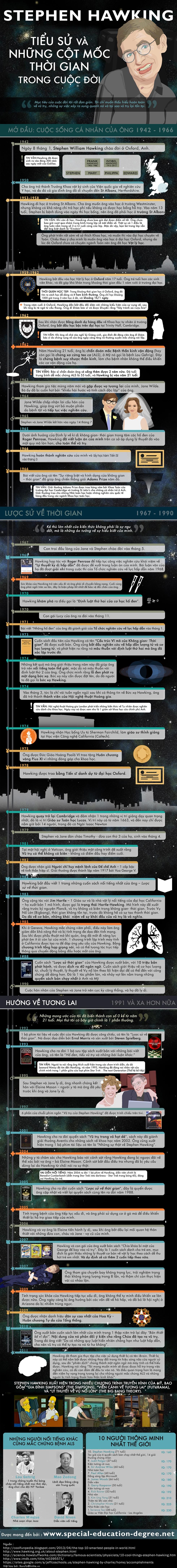 tinhte_Stephen_Hawking_infographic.jpg