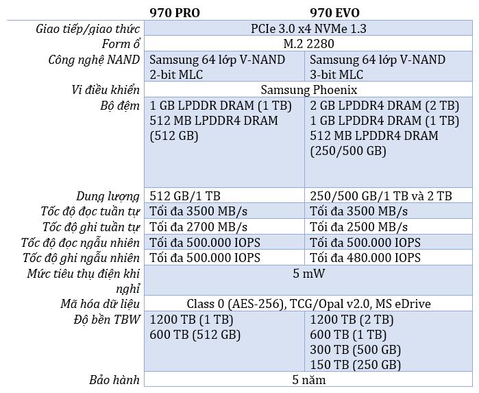 Samsung 970 PRO EVO specs.png