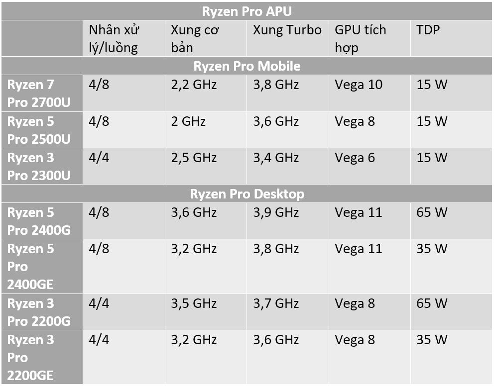 AMD Ryzen Pro APU.PNG