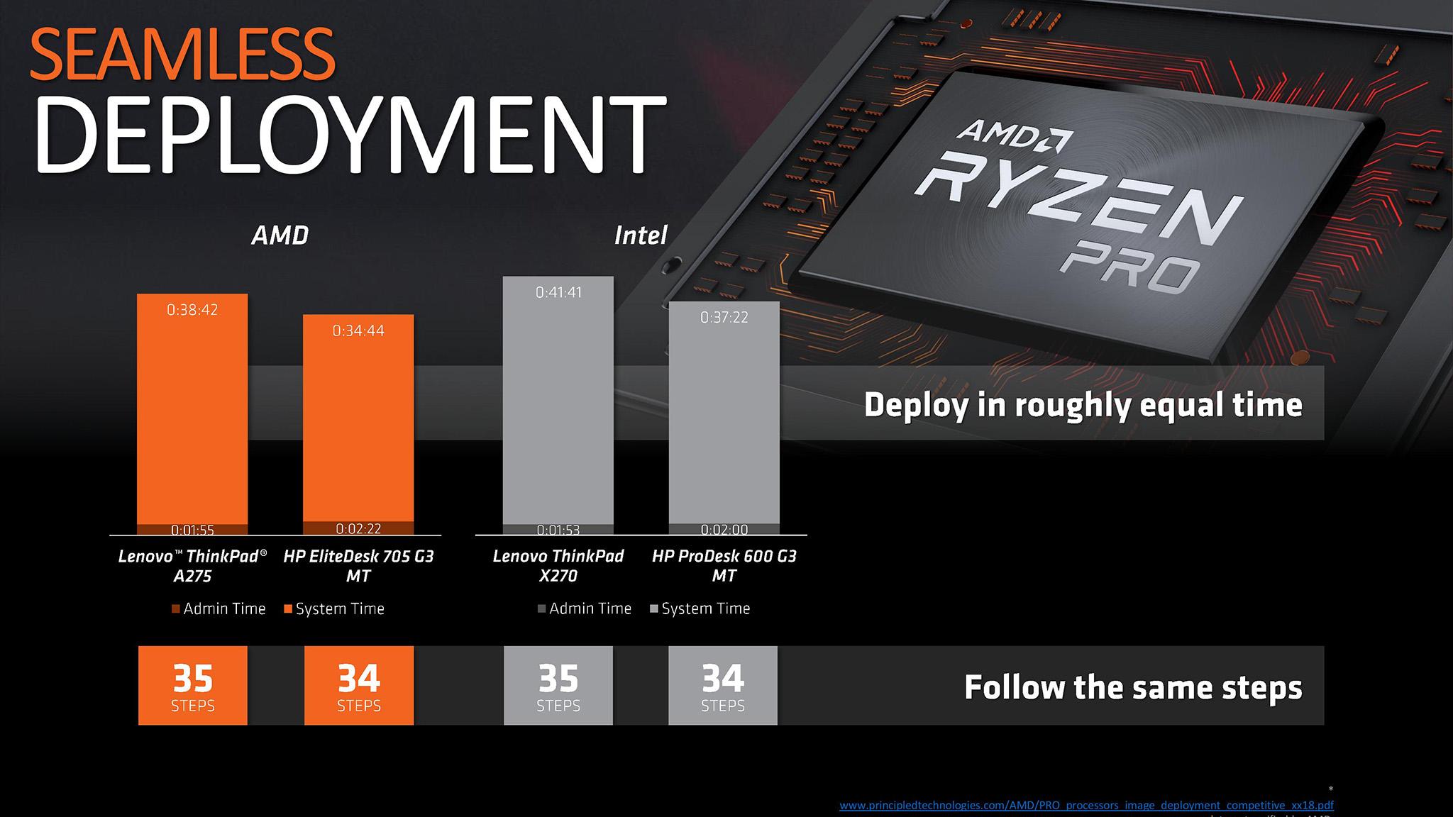 AMD Ryzen Pro Deploy.jpg