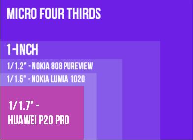 Huawei P20 Pro Sensor.png