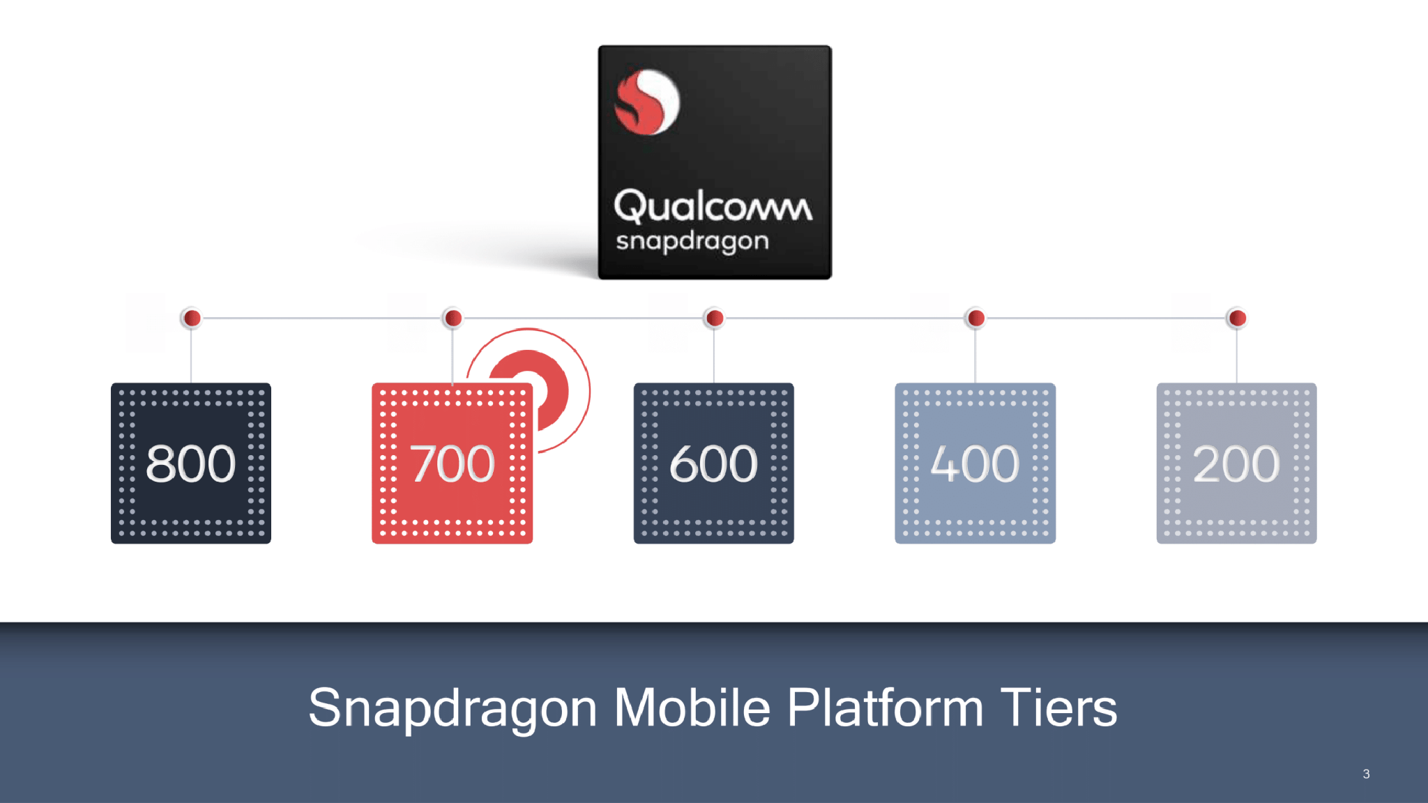 Qualcomm Snapdragon Series.png
