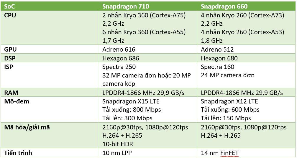 Snapdragon 710 vs 660.JPG